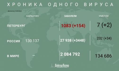 За сутки в Петербурге прибавилось 154 заболевших коронавирусом, два пациента умерли