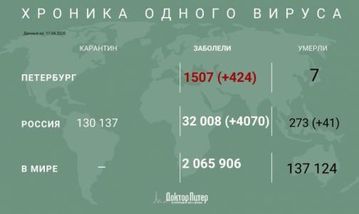 За сутки в России выявили более 4 тысяч новых случаев заражения коронавирусом