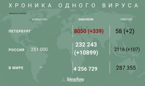 За сутки коронавирус выявили у 339 петербуржцев