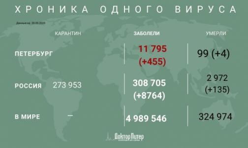 За сутки в России выявили менее 9 тысяч случаев заражения коронавирусом