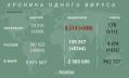 За сутки число инфицированных коронавирусом петербуржцев выросло на 369