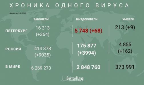 Число заразившихся коронавирусом петербуржцев превысило 16 тысяч