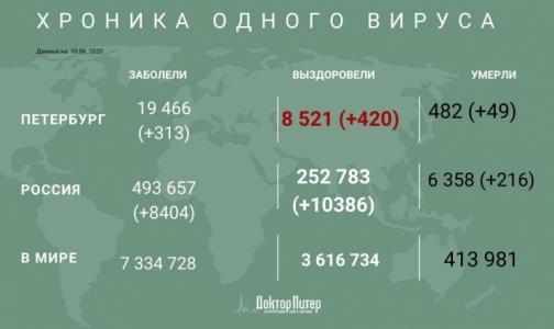 За сутки в России выявили 8 404 случаев заражения коронавирусом