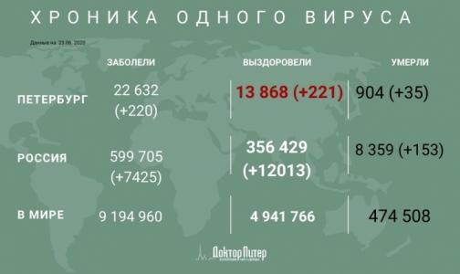 За сутки коронавирус выявили у 220 петербуржцев