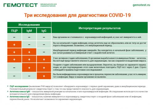 В Санкт-Петербурге можно сдать анализы на антитела к коронавирусу SARS-CoV-2