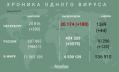 Статистика заболеваемости коронавирусом в Петербурге растет - выявлено 280 заразившихся