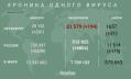 Число заразившихся коронавирусом петербуржцев превысило 28 тысяч