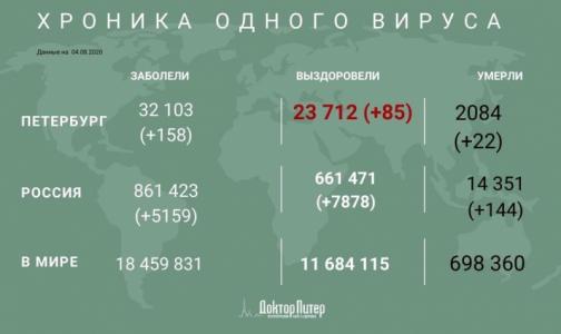 Число заразившихся коронавирусом петербуржцев превысило 32 тысячи