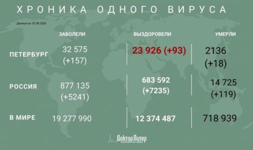 За сутки в России выявили  5 241 новый случай заражения коронавирусом