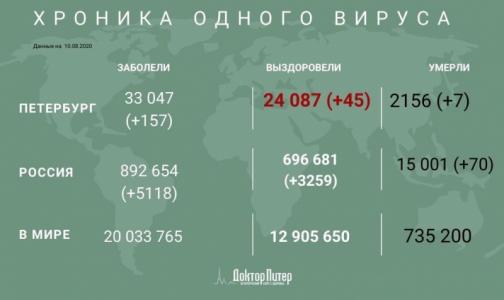 За время пандемии от коронавируса умерли более 15 тысяч россиян