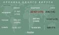 Петербург занял пятое место по числу новых заразившихся коронавирусом