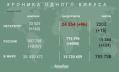Число заразившихся коронавирусом петербуржцев увеличилось на 160